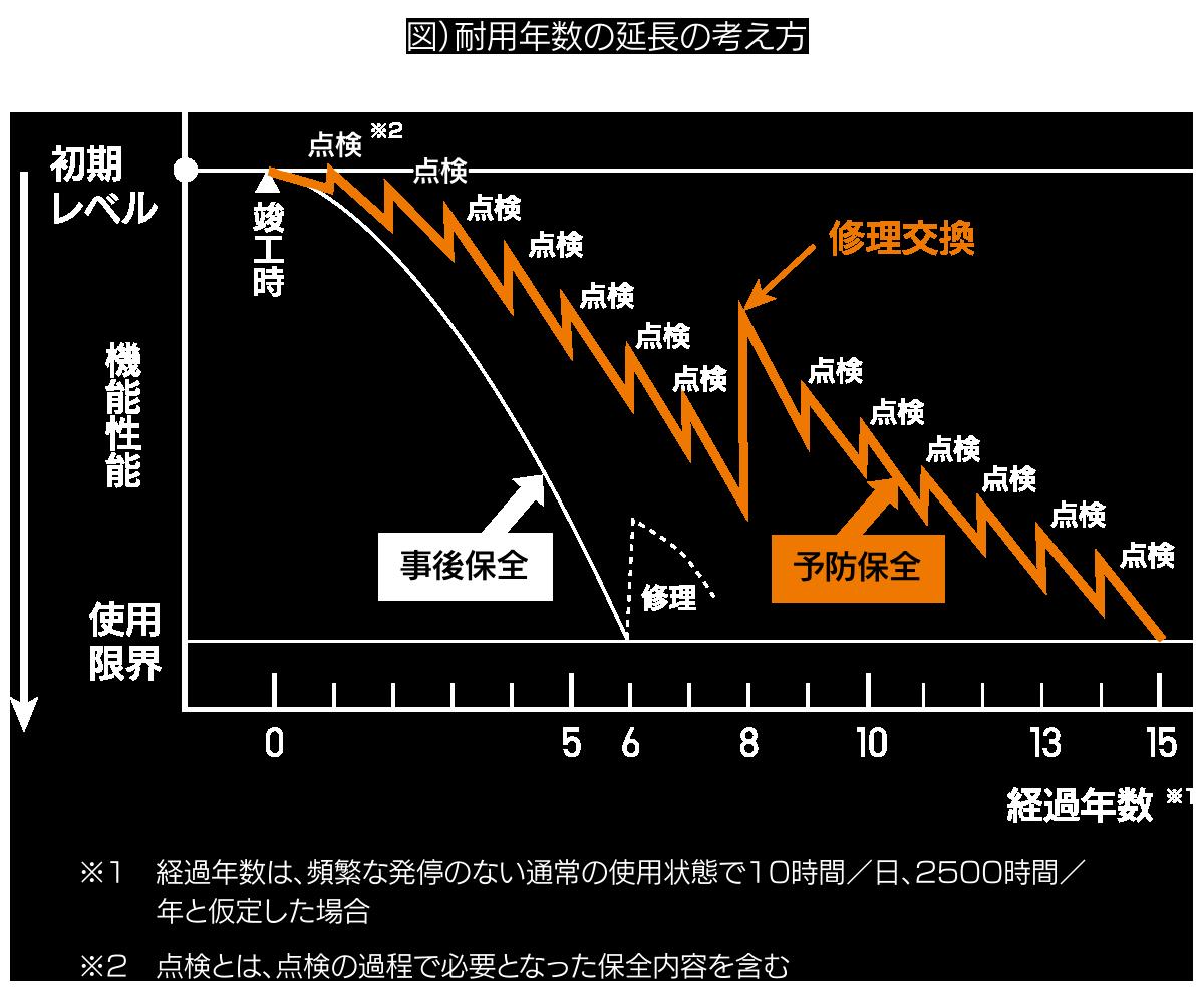 図)耐用年数の延長の考え方